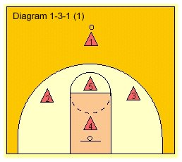 Diagram 1 for 1-3-1 Zone