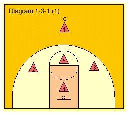 Diagram 1 for 1-3-1 Zone