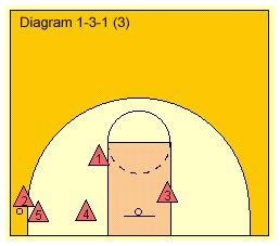 Diagram 3 for 1-3-1 Zone