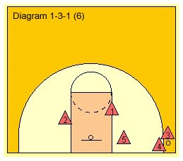 How To Coach And Teach A Trap In The Corners Basketball 1