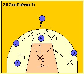 Diagram explaining the basketball two-three zone defense.