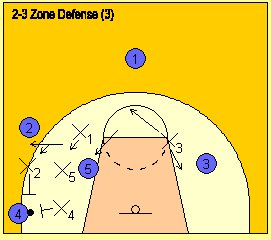 Diagram explaining the basketball two-three zone defense