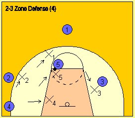 ... coach and teach the basketball 2-3 aggressive half-court zone defense