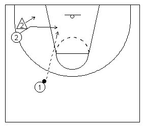 Basketball Play Diagram | How To Coach The Two Man Basketball Plays Diagramed