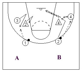 Making a basketball V-cut to get the ball diagram