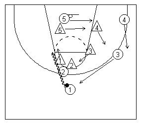 2's screen caused defender #1 to slide through between #2 and #1. All other teammates rotate clockwise.