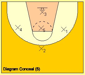 Diagram explaining how to conceal basketball defenses.