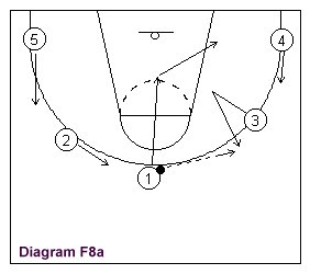 In this diagram, player 1 has the basketball. Player 3 frees himself for a pass, or could take his defender back door.