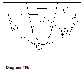Here, rotation and basketball play continues. Player 3 becomes the passer and cutter.