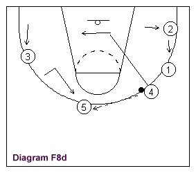 illustrate basketball player movements to the completion of the cycle.