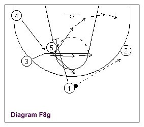 a continuation of the basketball Figure 8 play