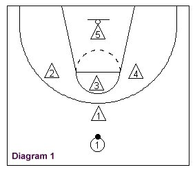 Flexing_zone1 how to coach and teach the basketball flexing zone defense