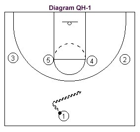Basketball Diagram Legend