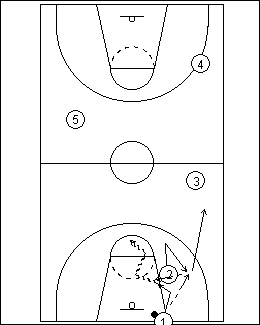 Attacking Full Court Man-to-Man Pressure, Best Dribbler Takes Ball Up-Court