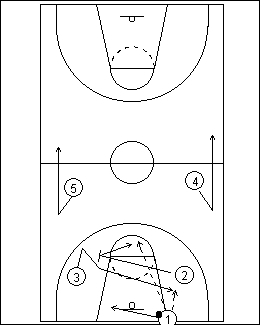 Diagram 3 - Backcourt Screen Play against a Full-Court Man-to-Man Pressure